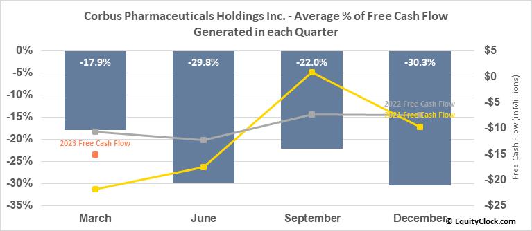 Corbus Pharmaceuticals Holdings Inc. (NASD:CRBP) Free Cash Flow Seasonality