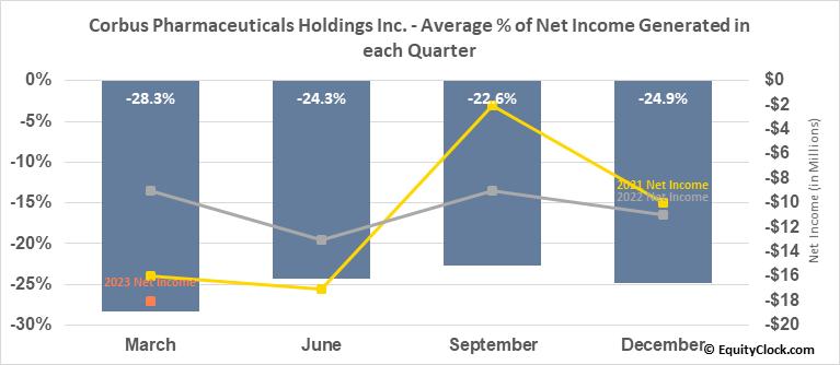 Corbus Pharmaceuticals Holdings Inc. (NASD:CRBP) Net Income Seasonality