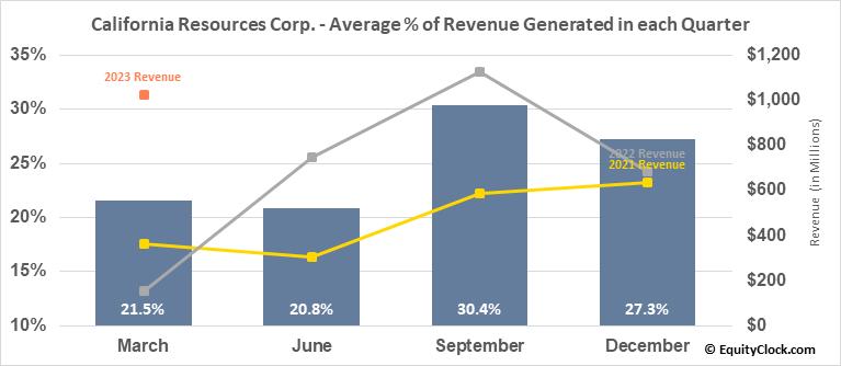 California Resources Corp. (NYSE:CRC) Revenue Seasonality