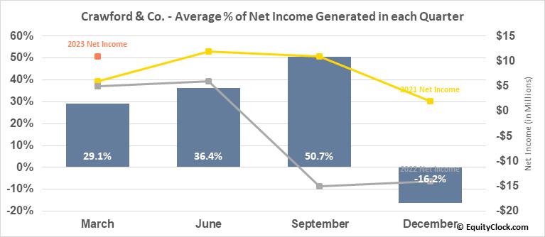 Crawford & Co. (NYSE:CRD/A) Net Income Seasonality