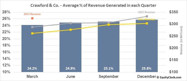 Crawford & Co. (NYSE:CRD/A) Revenue Seasonality