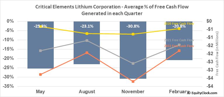 Critical Elements Corp. (TSXV:CRE.V) Free Cash Flow Seasonality