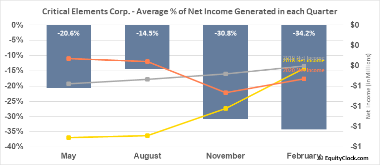 Critical Elements Corp. (TSXV:CRE.V) Net Income Seasonality