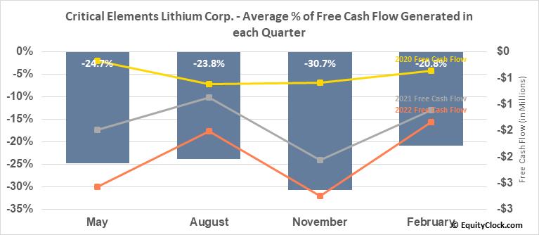 Critical Elements Lithium Corp. (OTCMKT:CRECF) Free Cash Flow Seasonality