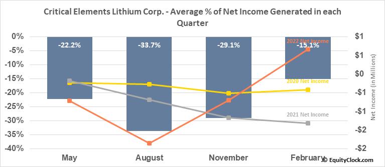 Critical Elements Lithium Corp. (OTCMKT:CRECF) Net Income Seasonality