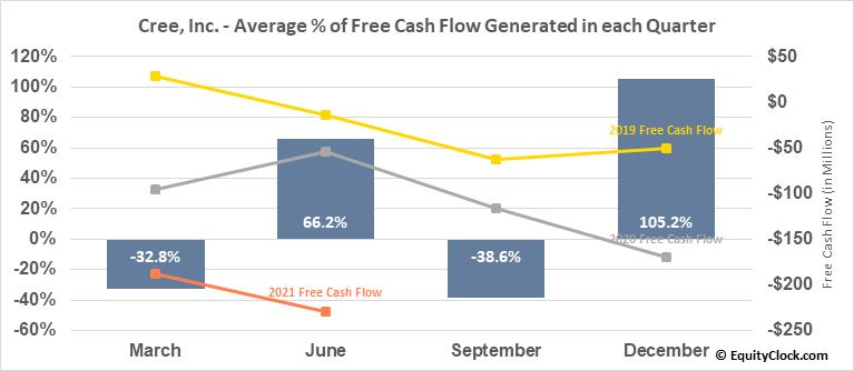 Cree, Inc. (NASD:CREE) Free Cash Flow Seasonality