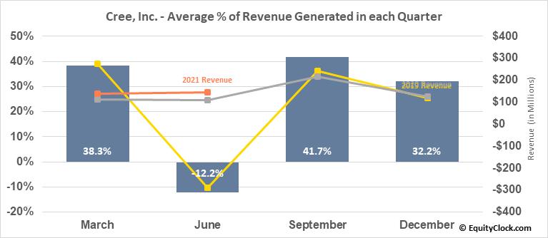 Cree, Inc. (NASD:CREE) Revenue Seasonality