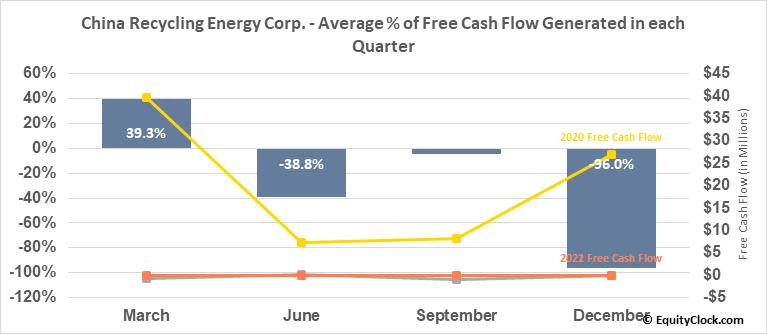 China Recycling Energy Corp. (NASD:CREG) Free Cash Flow Seasonality