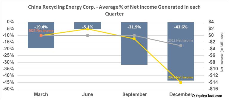 China Recycling Energy Corp. (NASD:CREG) Net Income Seasonality