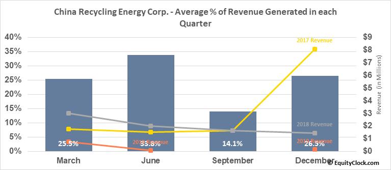 China Recycling Energy Corp. (NASD:CREG) Revenue Seasonality