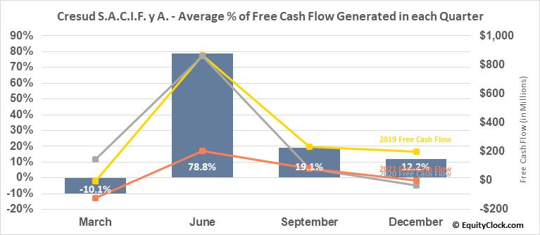 Cresud S.A.C.I.F. y A. (NASD:CRESY) Free Cash Flow Seasonality