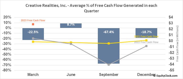 Creative Realities, Inc. (NASD:CREX) Free Cash Flow Seasonality