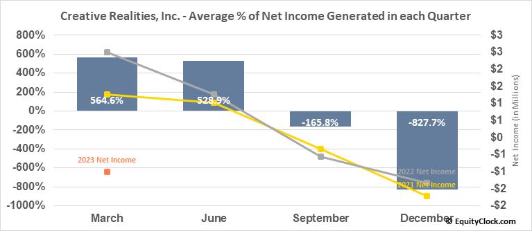 Creative Realities, Inc. (NASD:CREX) Net Income Seasonality