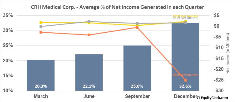 CRH Medical Corp. (TSE:CRH.TO) Net Income Seasonality