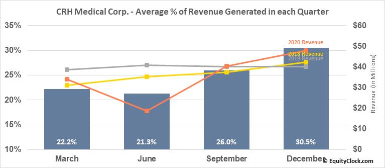 CRH Medical Corp. (TSE:CRH.TO) Revenue Seasonality