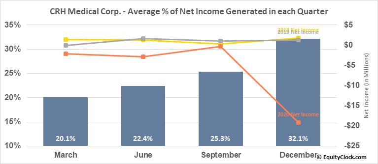 CRH Medical Corp. (AMEX:CRHM) Net Income Seasonality