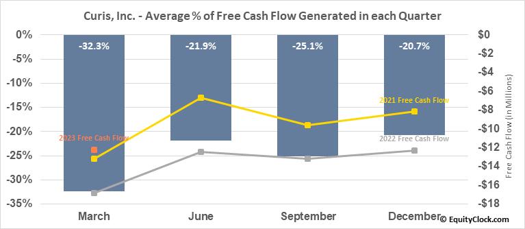 Curis, Inc. (NASD:CRIS) Free Cash Flow Seasonality