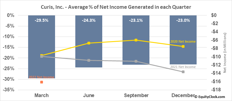 Curis, Inc. (NASD:CRIS) Net Income Seasonality