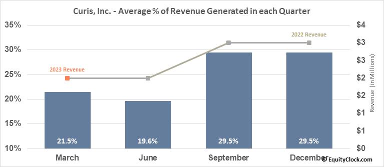 Curis, Inc. (NASD:CRIS) Revenue Seasonality
