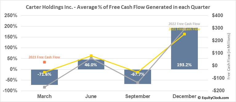Carter Holdings Inc. (NYSE:CRI) Free Cash Flow Seasonality