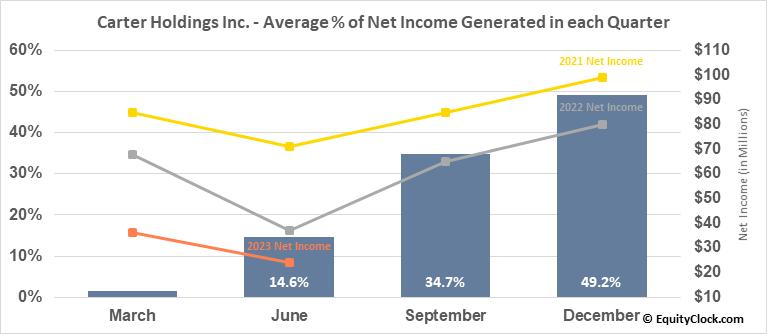 Carter Holdings Inc. (NYSE:CRI) Net Income Seasonality