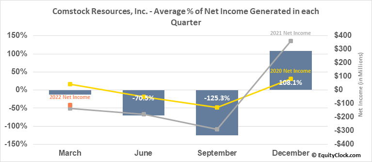 Comstock Resources, Inc. (NYSE:CRK) Net Income Seasonality