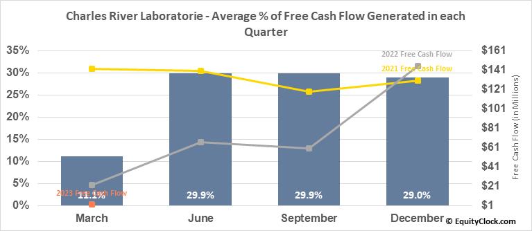 Charles River Laboratorie (NYSE:CRL) Free Cash Flow Seasonality
