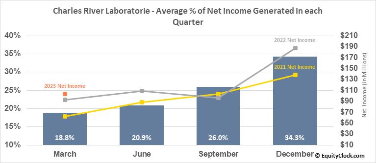 Charles River Laboratorie (NYSE:CRL) Net Income Seasonality