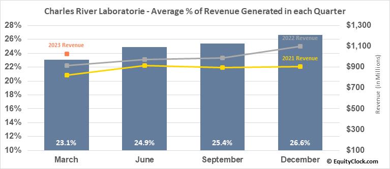 Charles River Laboratorie (NYSE:CRL) Revenue Seasonality