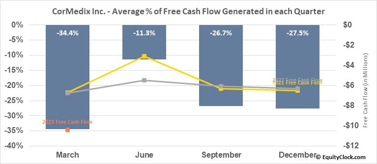 CorMedix Inc. (AMEX:CRMD) Free Cash Flow Seasonality