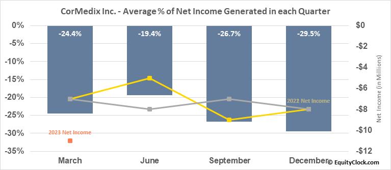 CorMedix Inc. (AMEX:CRMD) Net Income Seasonality