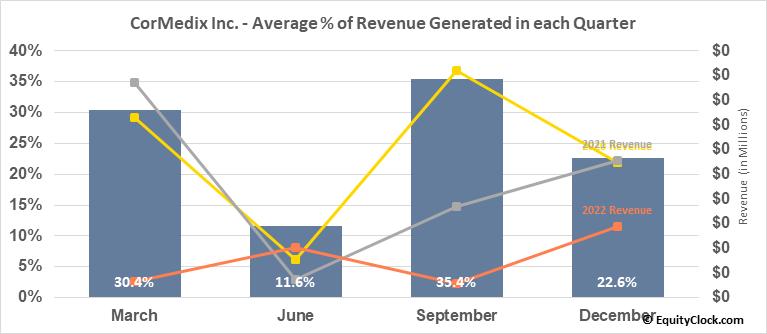 CorMedix Inc. (AMEX:CRMD) Revenue Seasonality