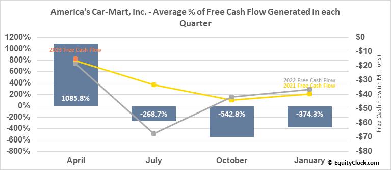 America's Car-Mart, Inc. (NASD:CRMT) Free Cash Flow Seasonality