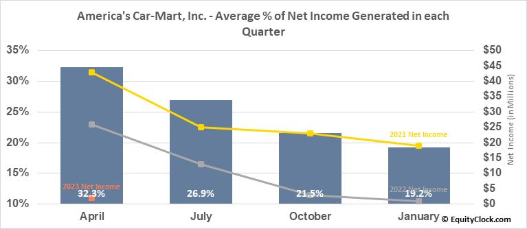America's Car-Mart, Inc. (NASD:CRMT) Net Income Seasonality
