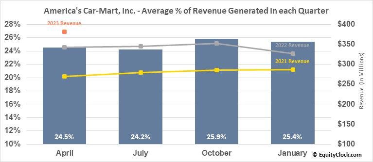 America's Car-Mart, Inc. (NASD:CRMT) Revenue Seasonality