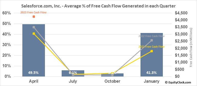 Salesforce.com, Inc. (NYSE:CRM) Free Cash Flow Seasonality