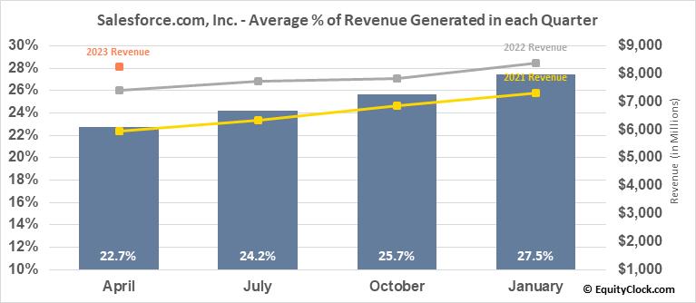 Salesforce.com, Inc. (NYSE:CRM) Revenue Seasonality