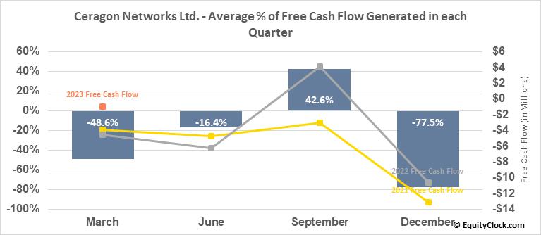 Ceragon Networks Ltd. (NASD:CRNT) Free Cash Flow Seasonality
