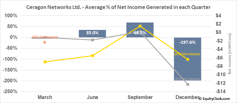 Ceragon Networks Ltd. (NASD:CRNT) Net Income Seasonality