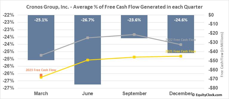 Cronos Group, Inc. (TSE:CRON.TO) Free Cash Flow Seasonality