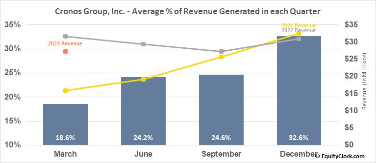 Cronos Group, Inc. (TSE:CRON.TO) Revenue Seasonality