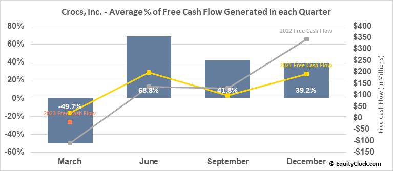 Crocs, Inc. (NASD:CROX) Free Cash Flow Seasonality