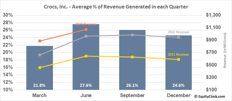 Crocs, Inc. (NASD:CROX) Revenue Seasonality
