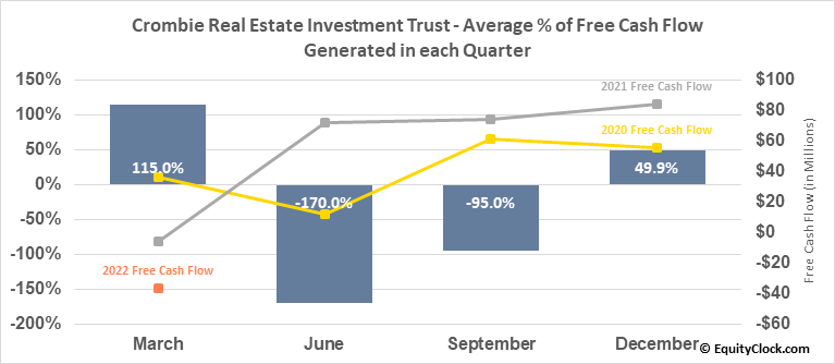 Crombie Real Estate Investment Trust (TSE:CRR/UN.TO) Free Cash Flow Seasonality