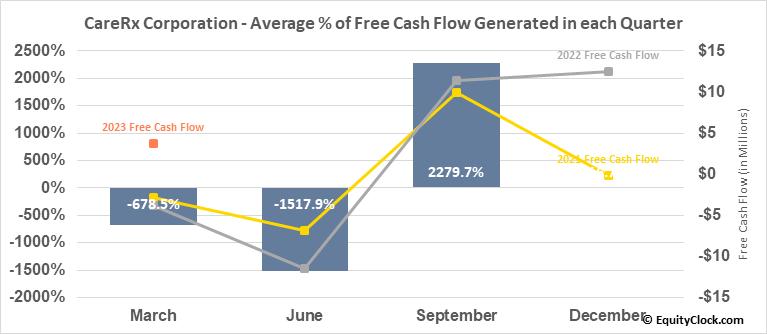 CareRx Corporation (TSE:CRRX.TO) Free Cash Flow Seasonality