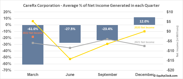 CareRx Corporation (TSE:CRRX.TO) Net Income Seasonality