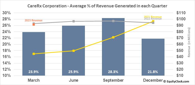 CareRx Corporation (TSE:CRRX.TO) Revenue Seasonality