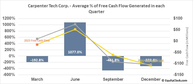 Carpenter Tech Corp. (NYSE:CRS) Free Cash Flow Seasonality
