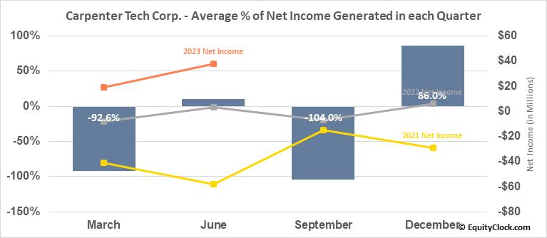 Carpenter Tech Corp. (NYSE:CRS) Net Income Seasonality