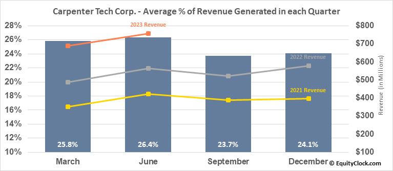 Carpenter Tech Corp. (NYSE:CRS) Revenue Seasonality